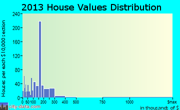 Thatcher home values distribution