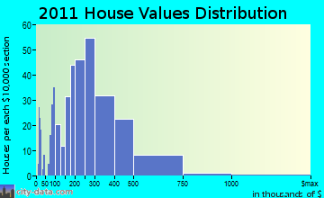 Yarmouth home values distribution