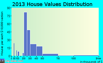 Cumberland Center home values distribution