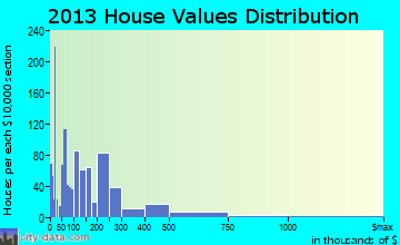 Belfast home values distribution