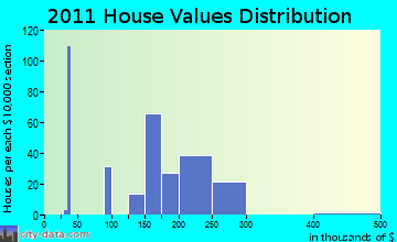 Berwick home values distribution