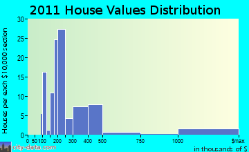 Bar Harbor home values distribution