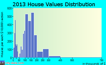 Bangor home values distribution