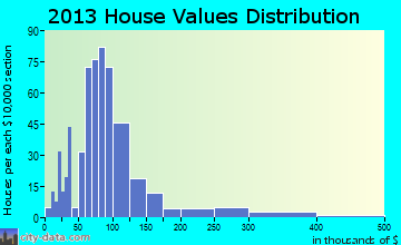 Parsonsfield home values distribution