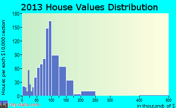 Limington home values distribution