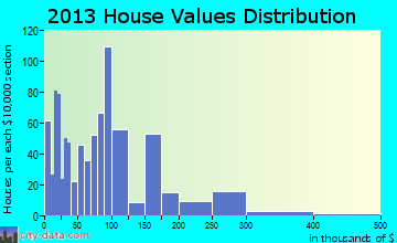 Tolleson home values distribution