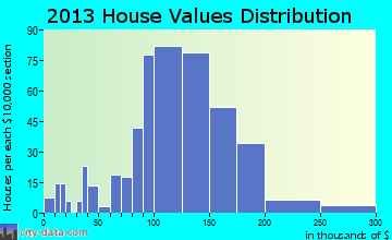 Dayton home values distribution