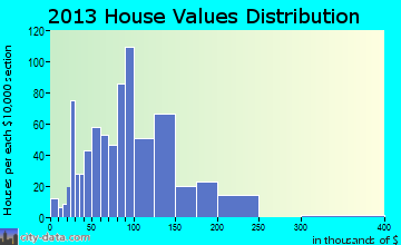 Alfred home values distribution