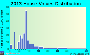 Whiting home values distribution