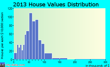 Baileyville home values distribution
