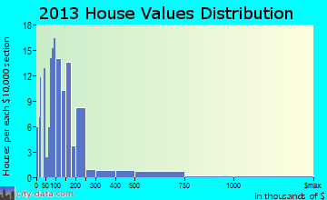 Islesboro home values distribution