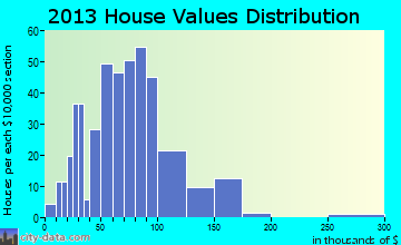 Brooks home values distribution