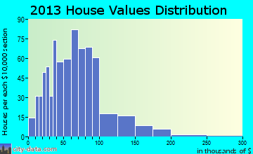 Canaan, ME house values