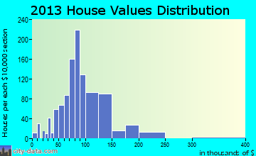 Orrington home values distribution