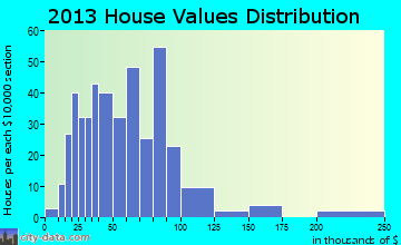 Lee home values distribution