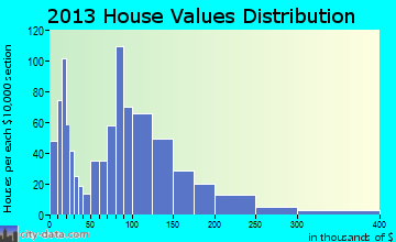 Holden home values distribution