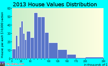 Etna home values distribution