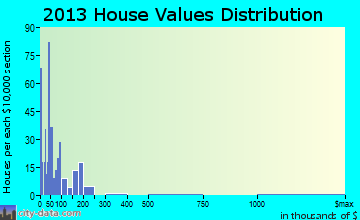 Whiteriver home values distribution