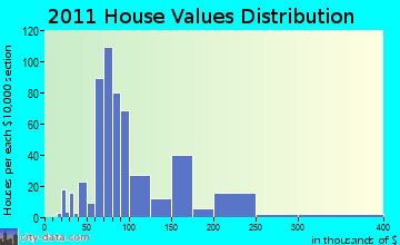 Livermore Falls home values distribution