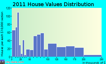 Norridgewock home values distribution