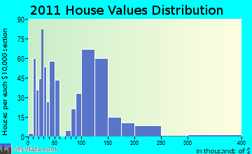 Norway home values distribution