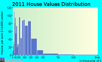 Old Orchard Beach home values distribution