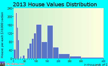 Old Town home values distribution