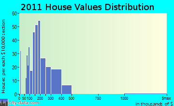 Orono home values distribution
