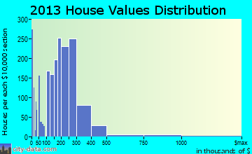 Saco home values distribution