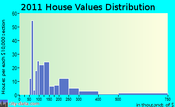 Searsport home values distribution