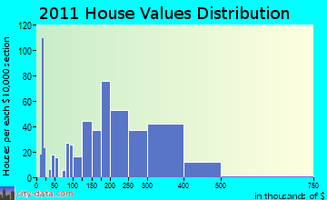 Scarborough home values distribution