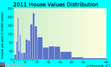 Skowhegan home values distribution