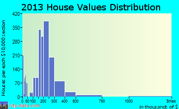South Portland home values distribution