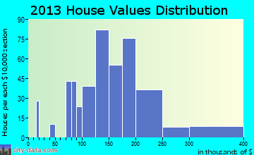 Springvale home values distribution