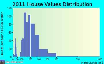 Topsham home values distribution