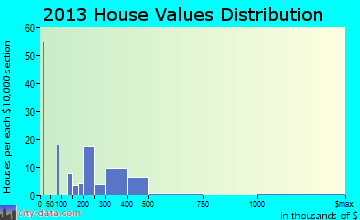 West Kennebunk home values distribution