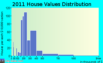Kennebunk home values distribution