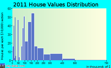 Farmingdale home values distribution