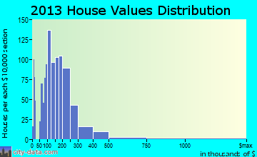 Ellsworth home values distribution