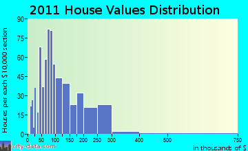 Dover-Foxcroft home values distribution