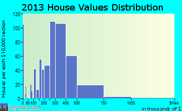 Accokeek home values distribution