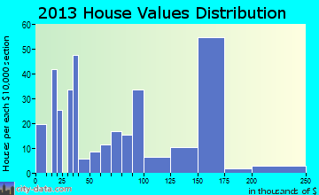 Window Rock home values distribution
