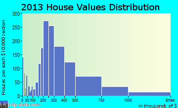 Annapolis home values distribution