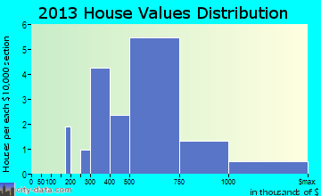 Barnesville home values distribution