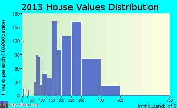 Beltsville home values distribution
