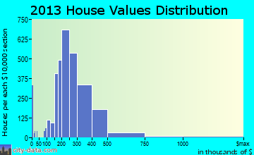 Bel Air South home values distribution
