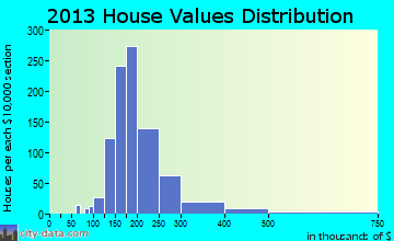 Bennsville home values distribution