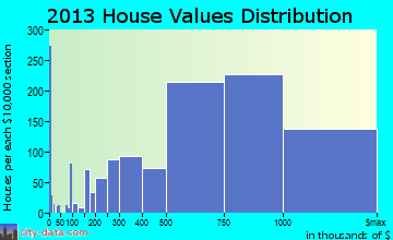 Bethesda home values distribution