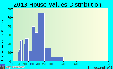 Bladensburg home values distribution