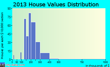 Boonsboro home values distribution